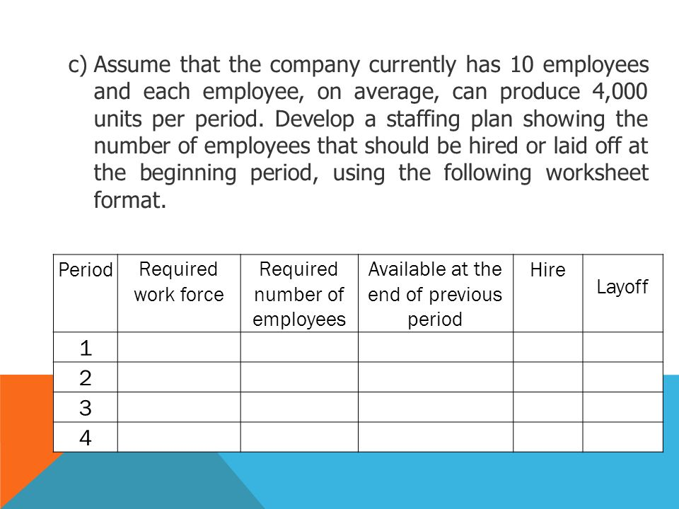 Assume that the company currently has 10 employees and each employee, on average, can produce 4,000 units per period. Develop a staffing plan showing the number of employees that should be hired or laid off at the beginning period, using the following worksheet format.