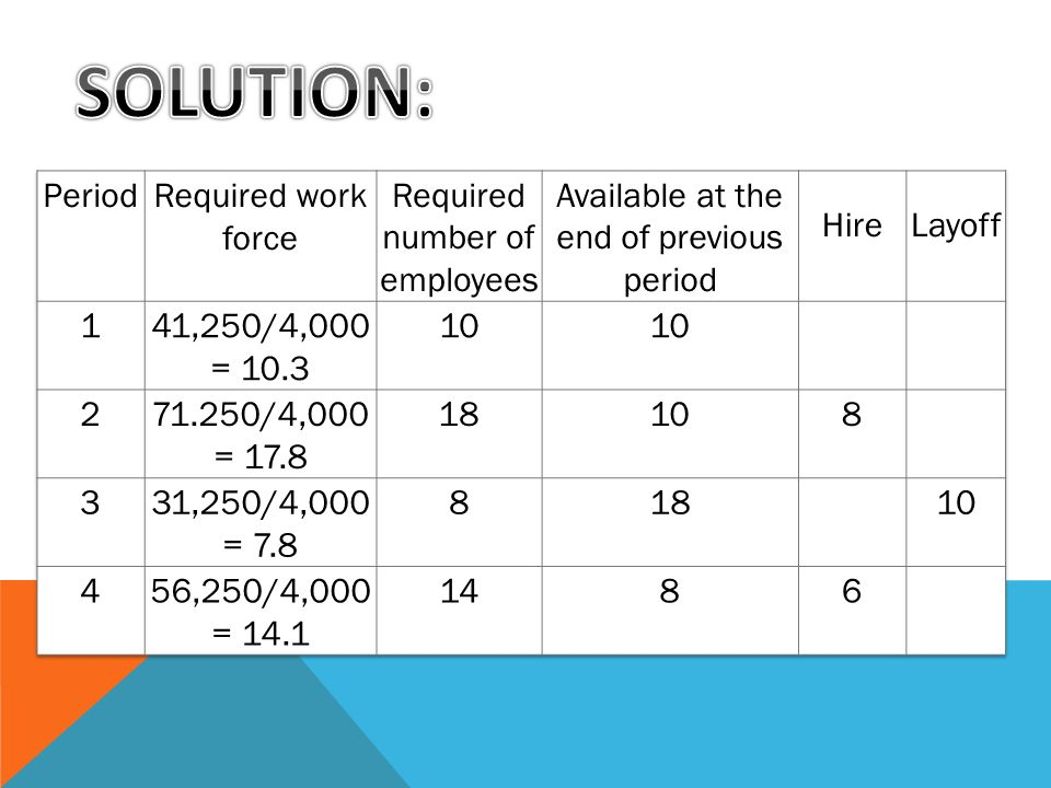 SOLUTION: Period Required work force Required number of employees