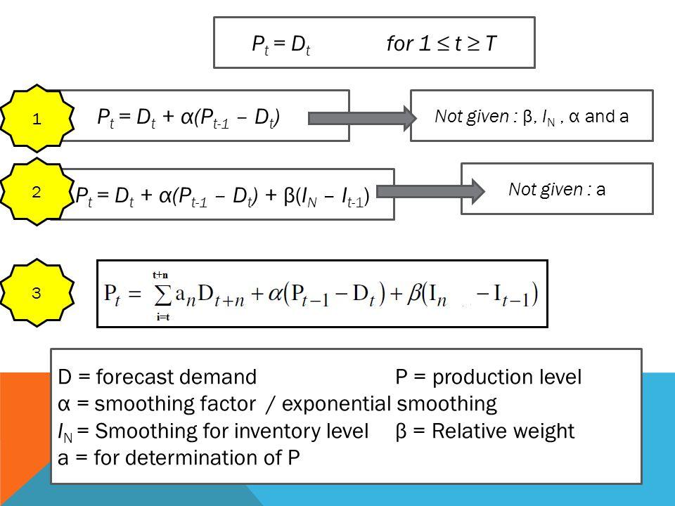 Pt = Dt + α(Pt-1 – Dt) + β(IN – It-1)