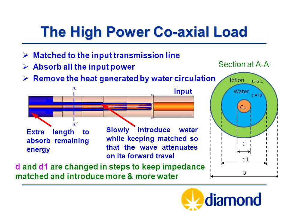 The High Power Co-axial Load