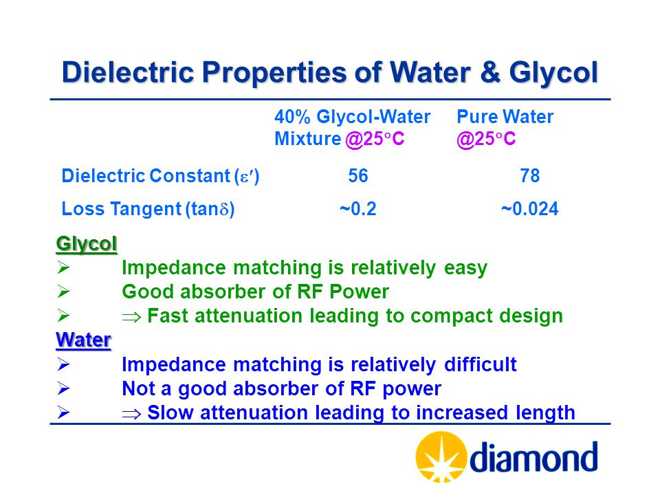 Dielectric Properties of Water & Glycol