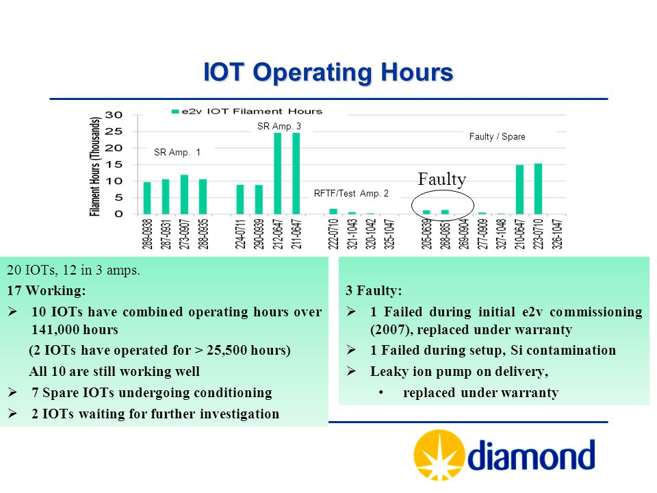 IOT Operating Hours Faulty 20 IOTs, 12 in 3 amps. 17 Working: