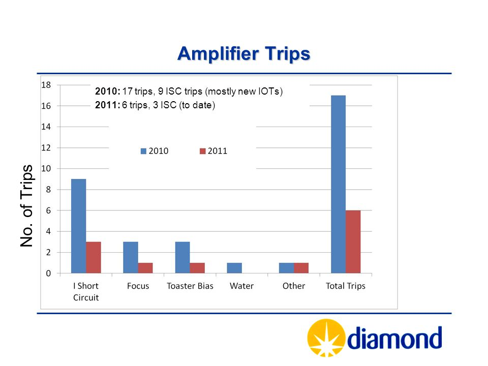 Amplifier Trips No. of Trips
