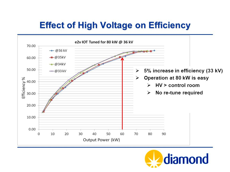 Effect of High Voltage on Efficiency