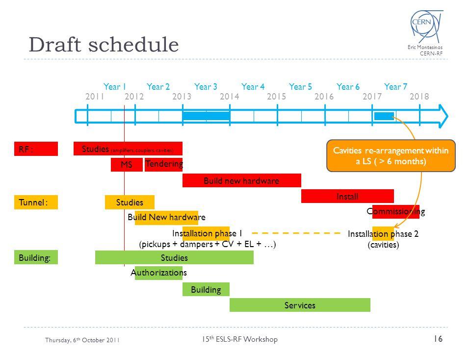 Draft schedule Year 1 Year 2 Year 3 Year 4 Year 5 Year 6 Year 7 2011