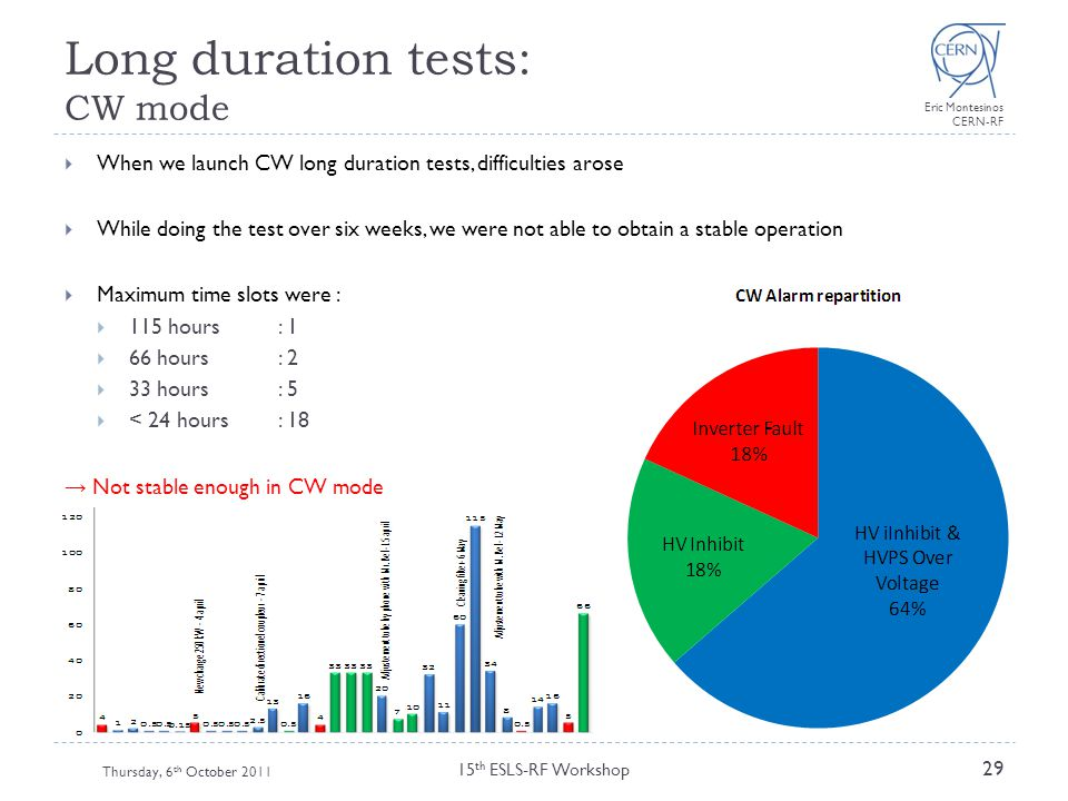 Long duration tests: CW mode