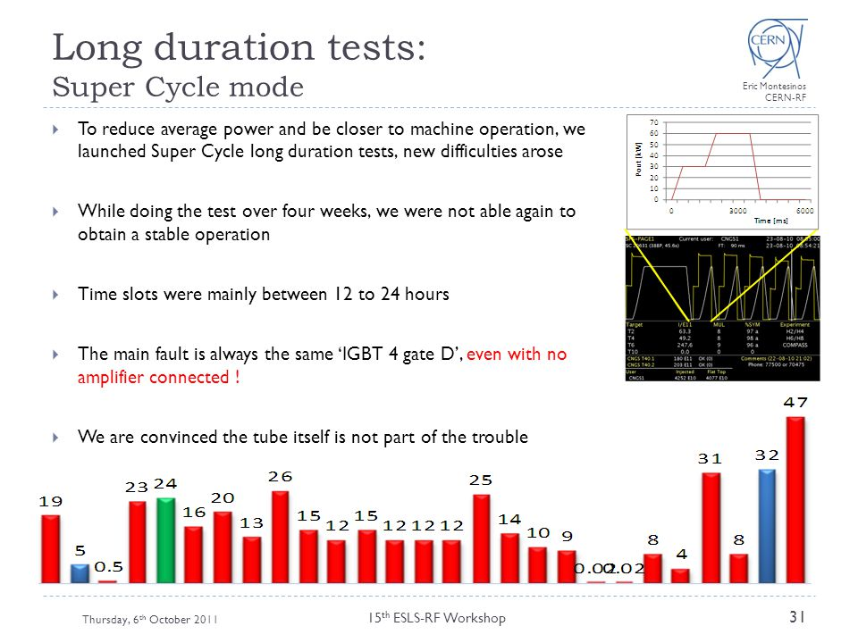 Long duration tests: Super Cycle mode