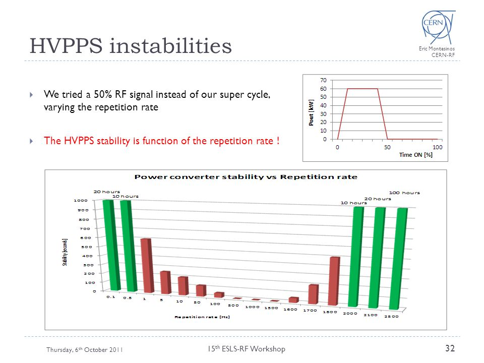 HVPPS instabilities We tried a 50% RF signal instead of our super cycle, varying the repetition rate.