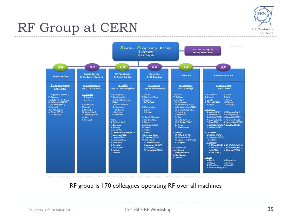 RF group is 170 colleagues operating RF over all machines