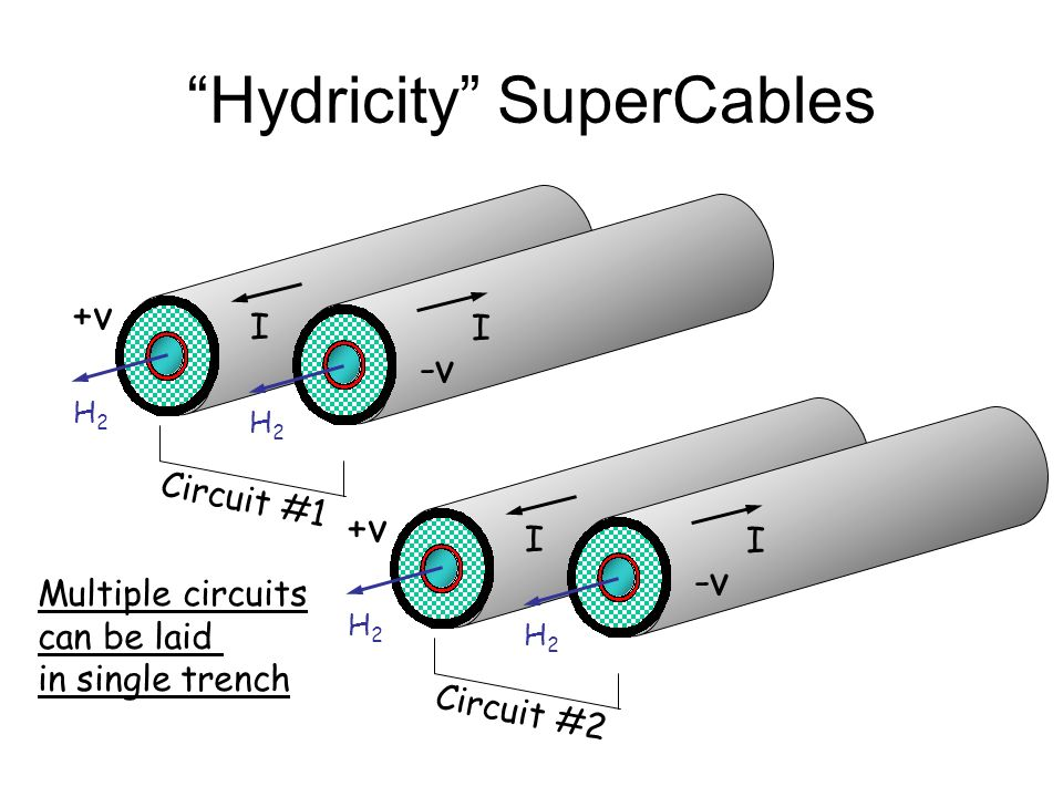 Hydricity SuperCables