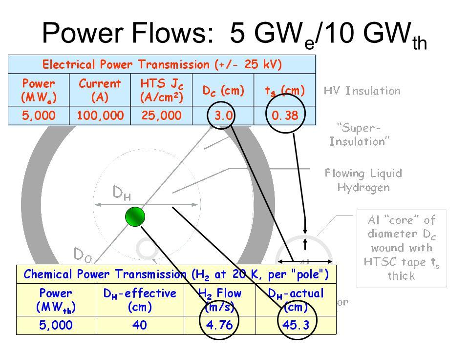 Power Flows: 5 GWe/10 GWth
