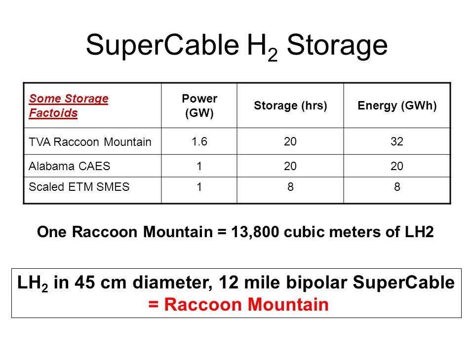 LH2 in 45 cm diameter, 12 mile bipolar SuperCable