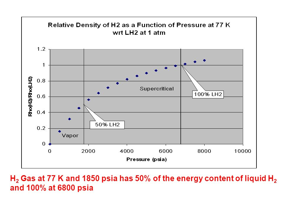 H2 Gas at 77 K and 1850 psia has 50% of the energy content of liquid H2
