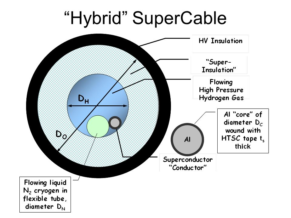 Hybrid SuperCable