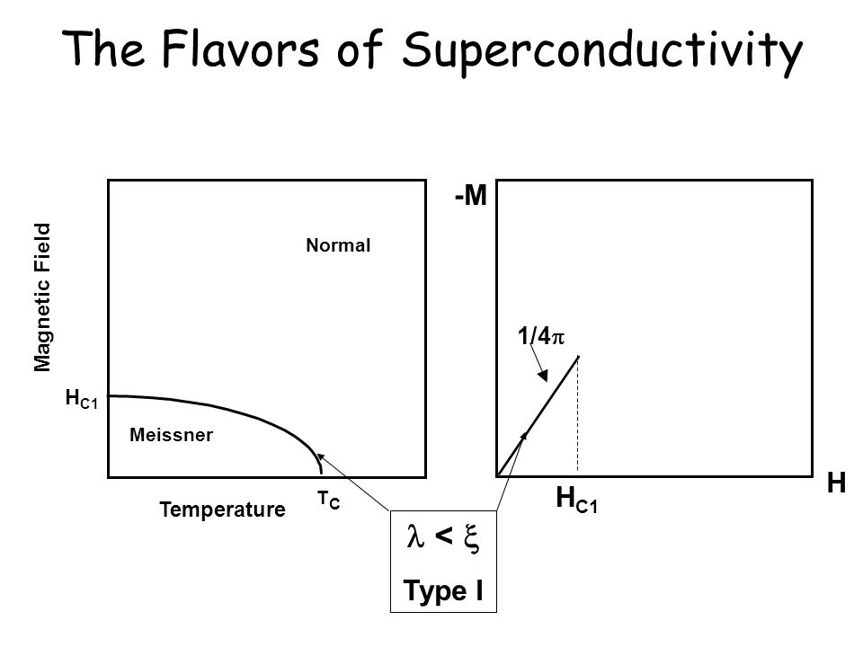 The Flavors of Superconductivity