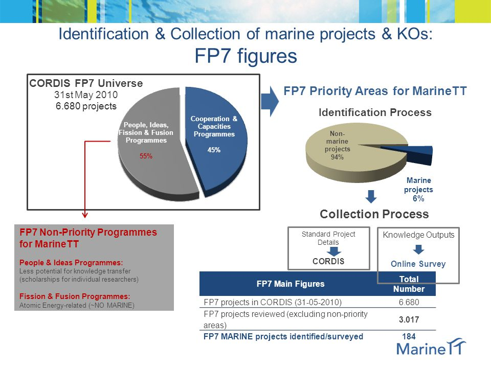 Identification & Collection of marine projects & KOs: FP6 figures
