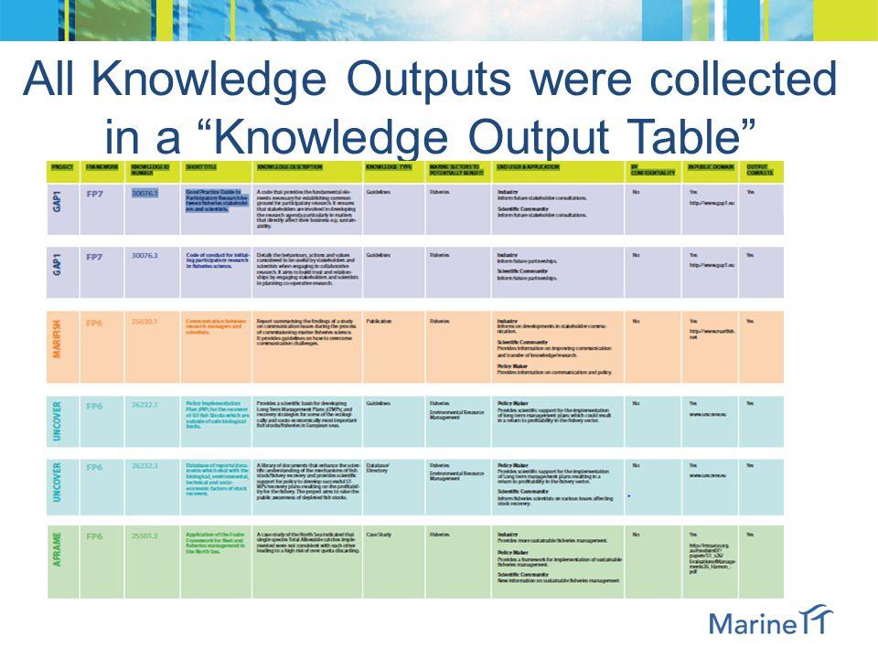 Knowledge Analysis Process