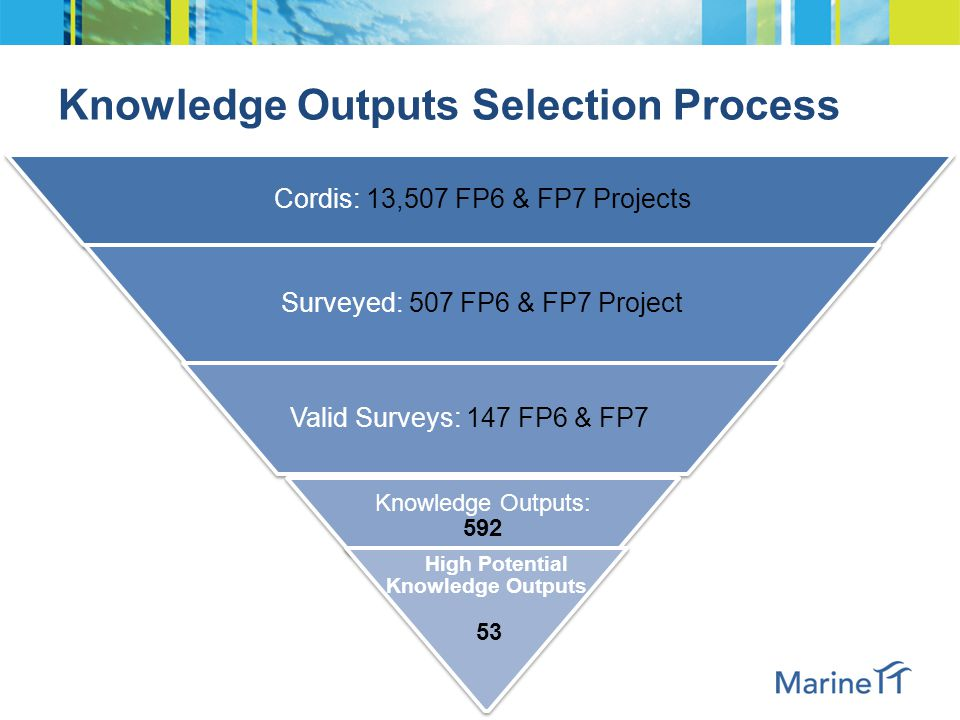 All Knowledge Outputs were collected in a Knowledge Output Table