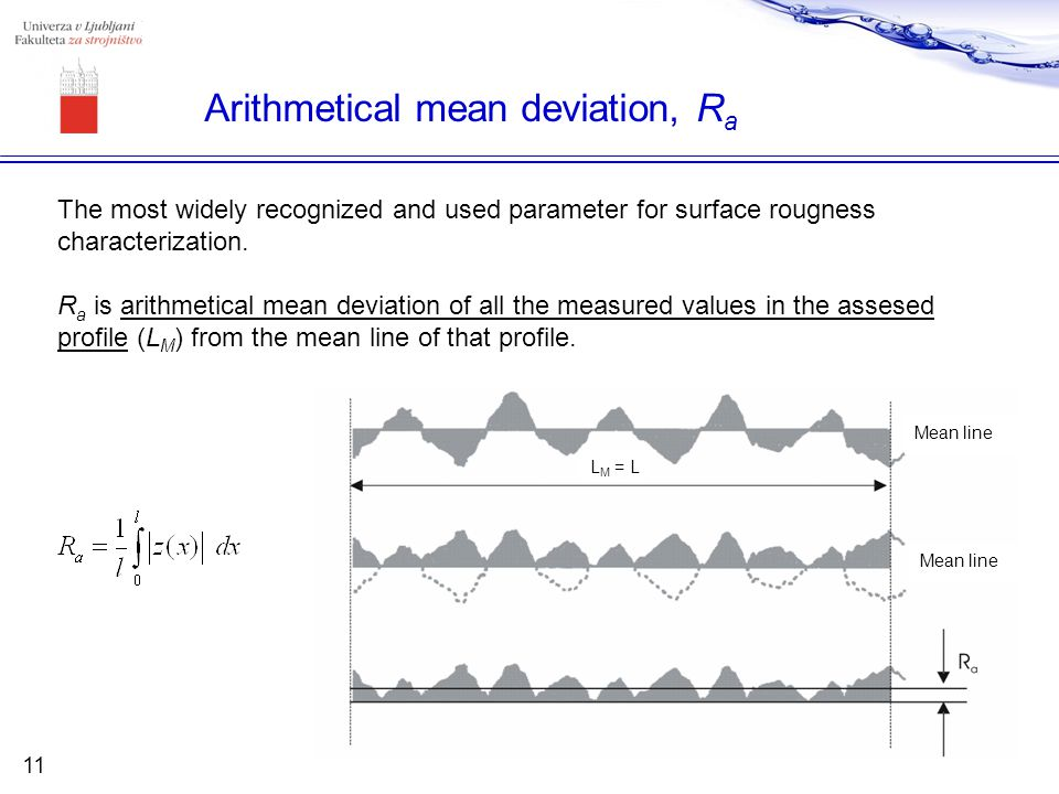 Arithmetical mean deviation, Ra