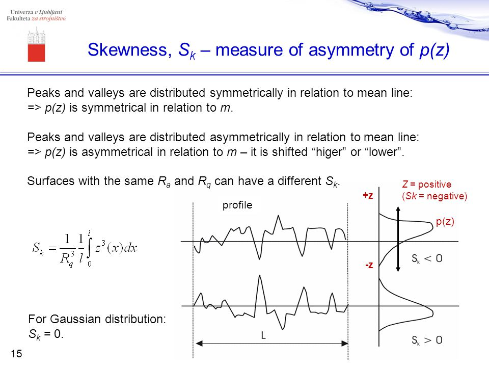 Skewness, Sk – measure of asymmetry of p(z)