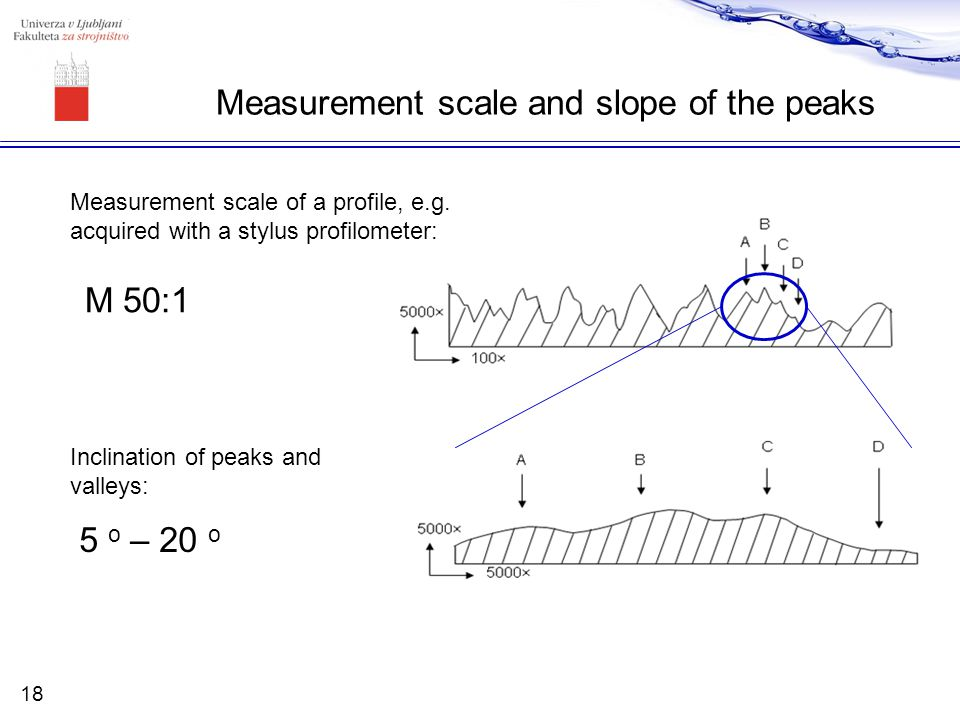 Measurement scale and slope of the peaks