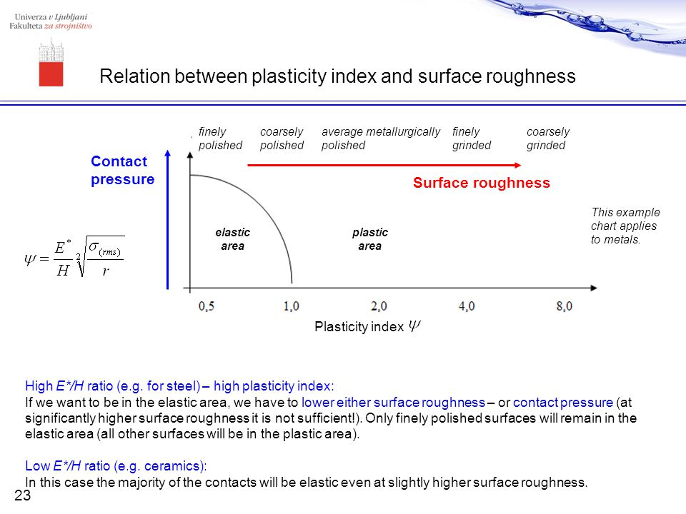 Relation between plasticity index and surface roughness