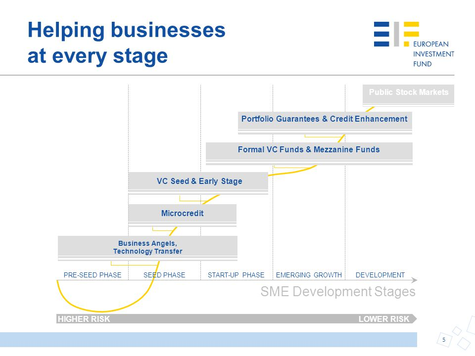 Helping businesses at every stage