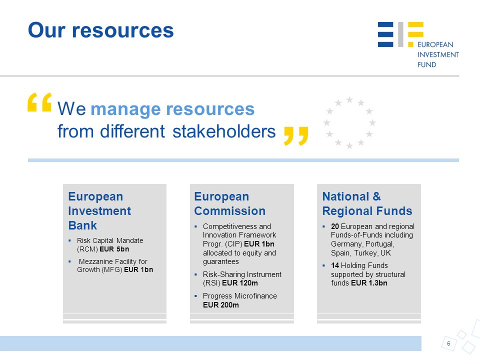Our resources We manage resources from different stakeholders