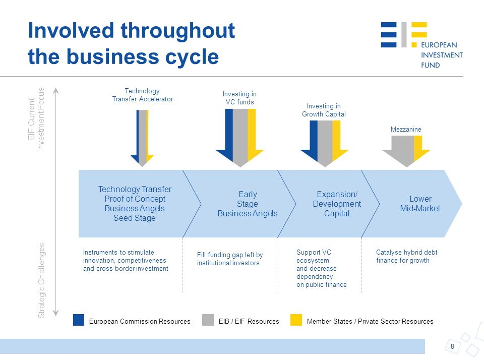 Involved throughout the business cycle