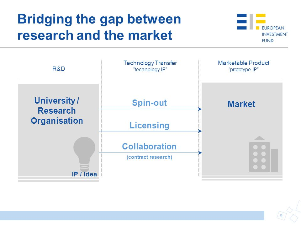 Bridging the gap between research and the market