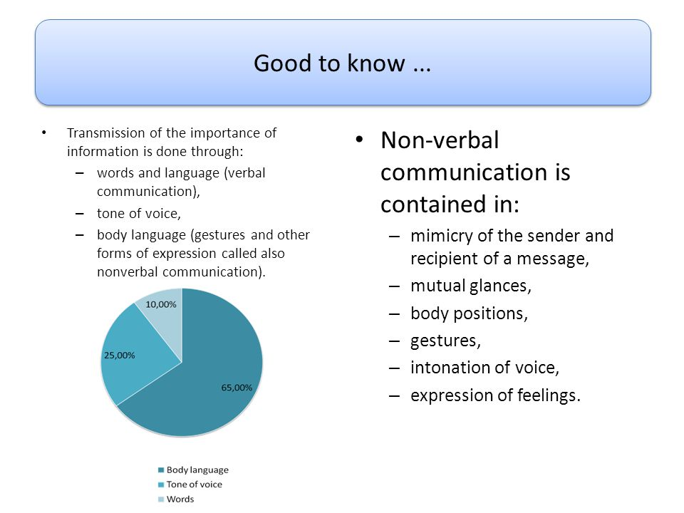 Non-verbal communication is contained in: