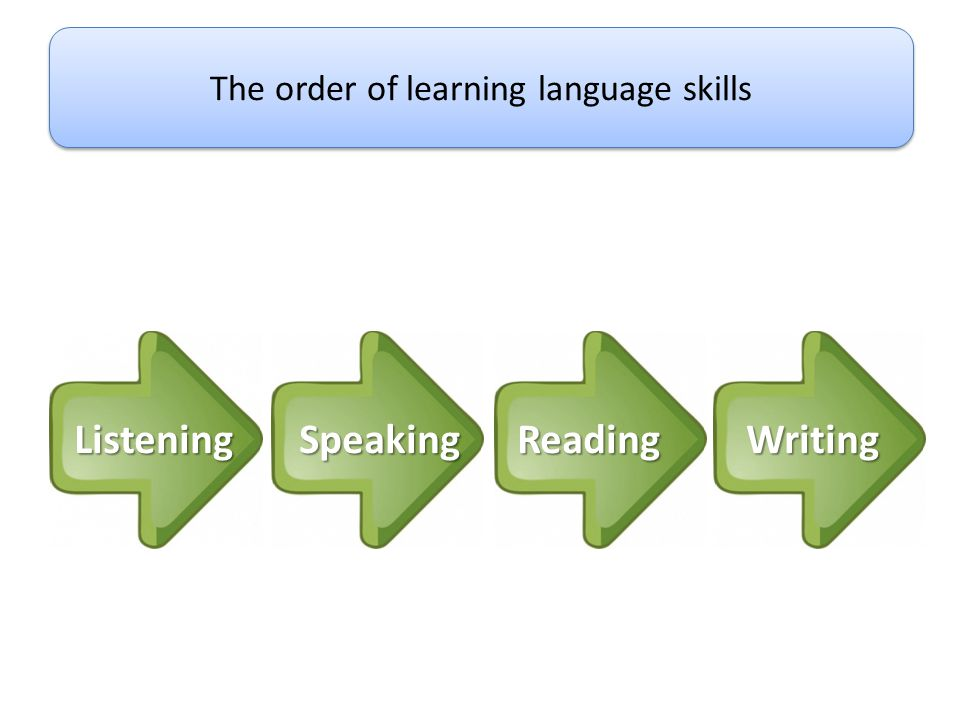 The order of learning language skills