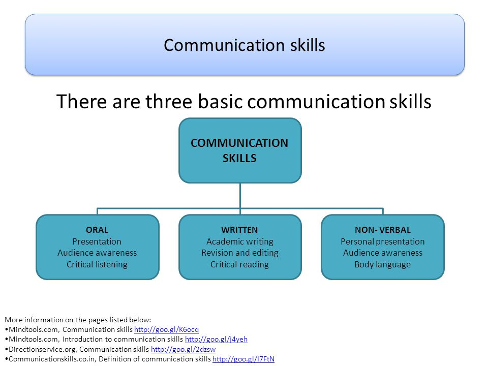 There are three basic communication skills