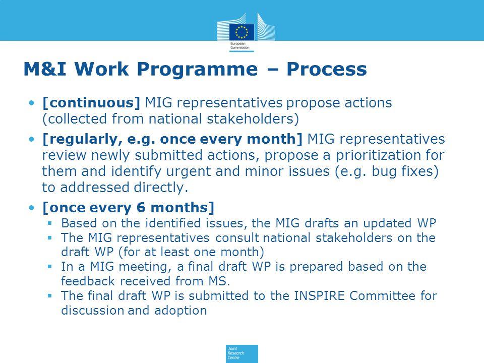 M&I Work Programme – Process