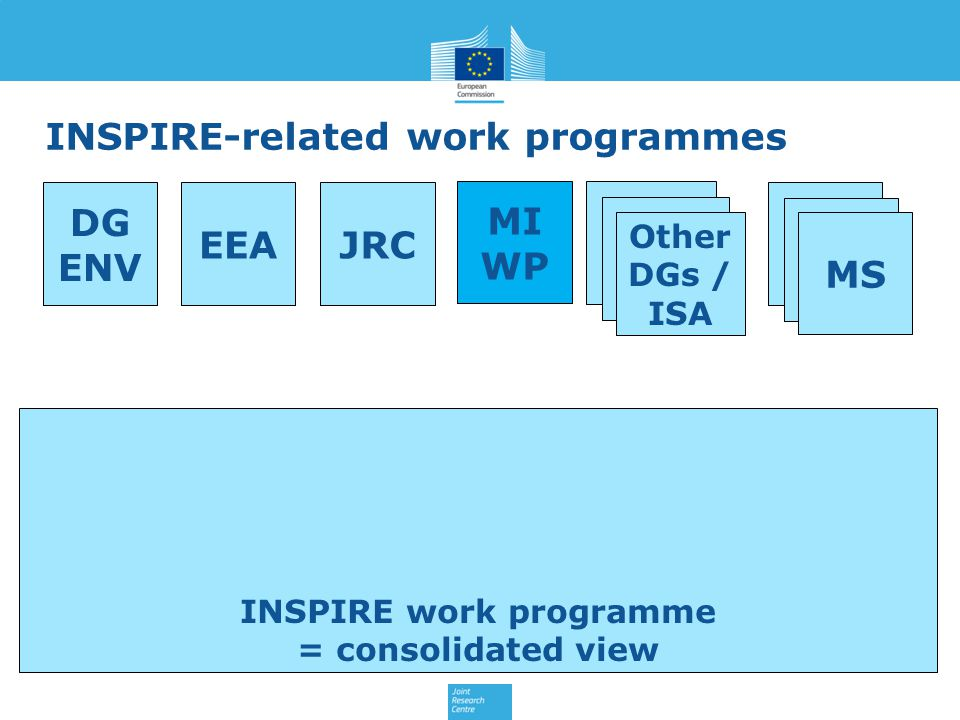 INSPIRE-related work programmes
