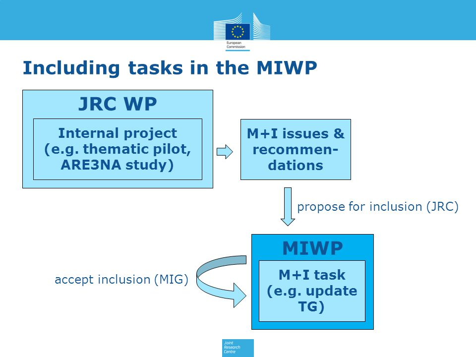 Including tasks in the MIWP