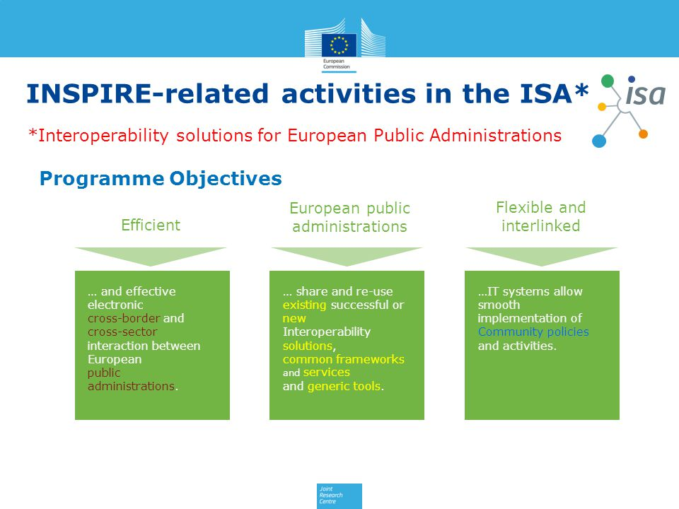 INSPIRE-related activities in the ISA*