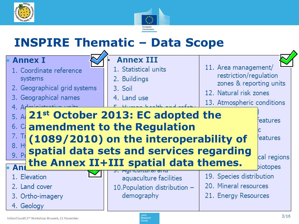 INSPIRE Thematic – Data Scope
