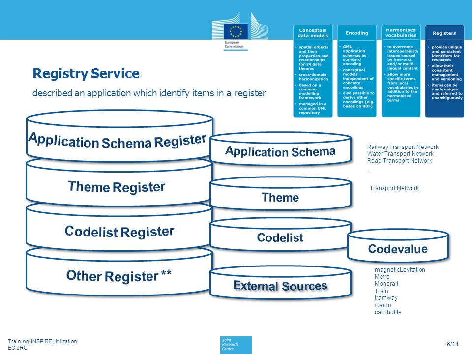 Application Schema Register
