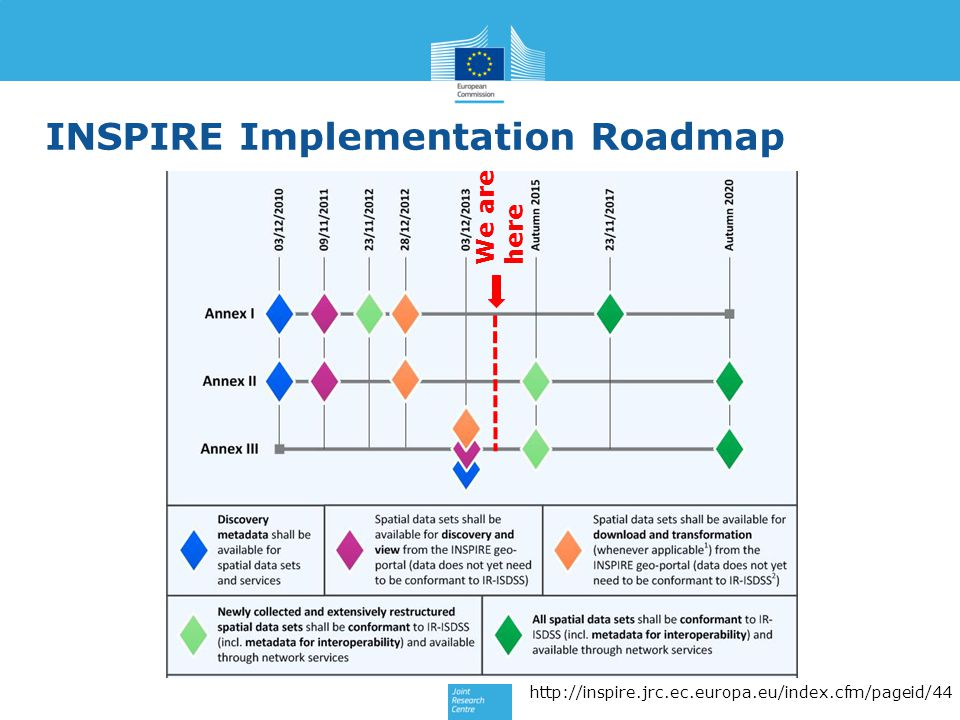 INSPIRE Implementation Roadmap