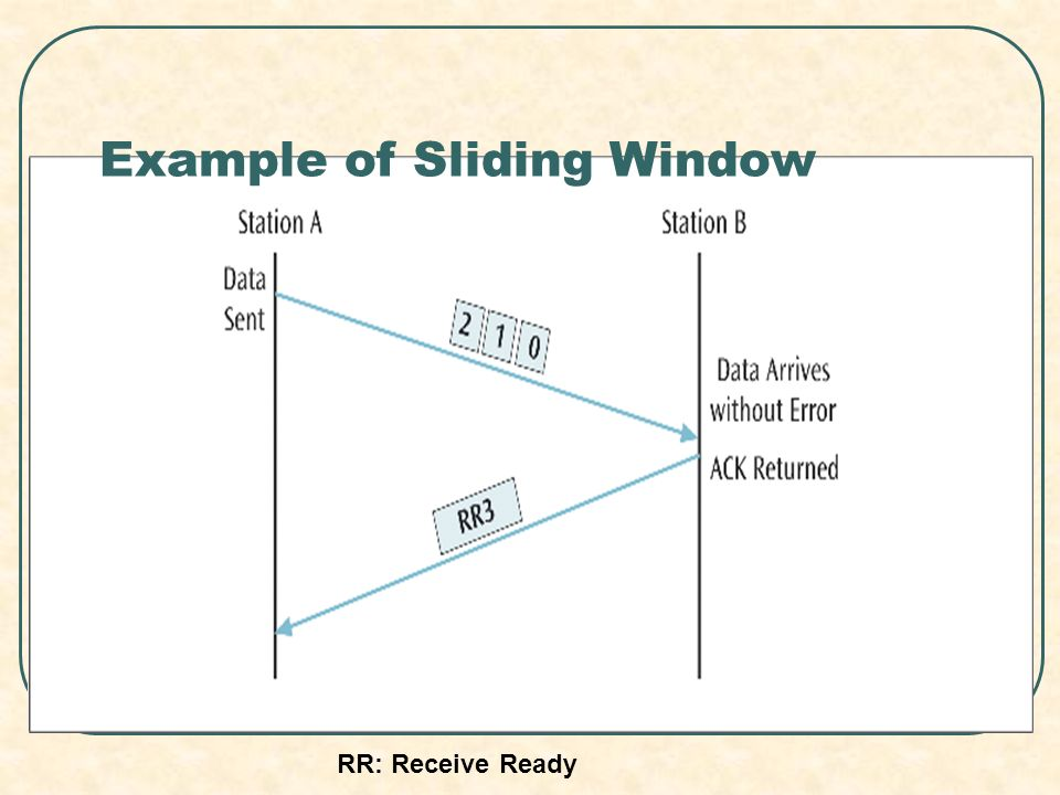 Example of Sliding Window