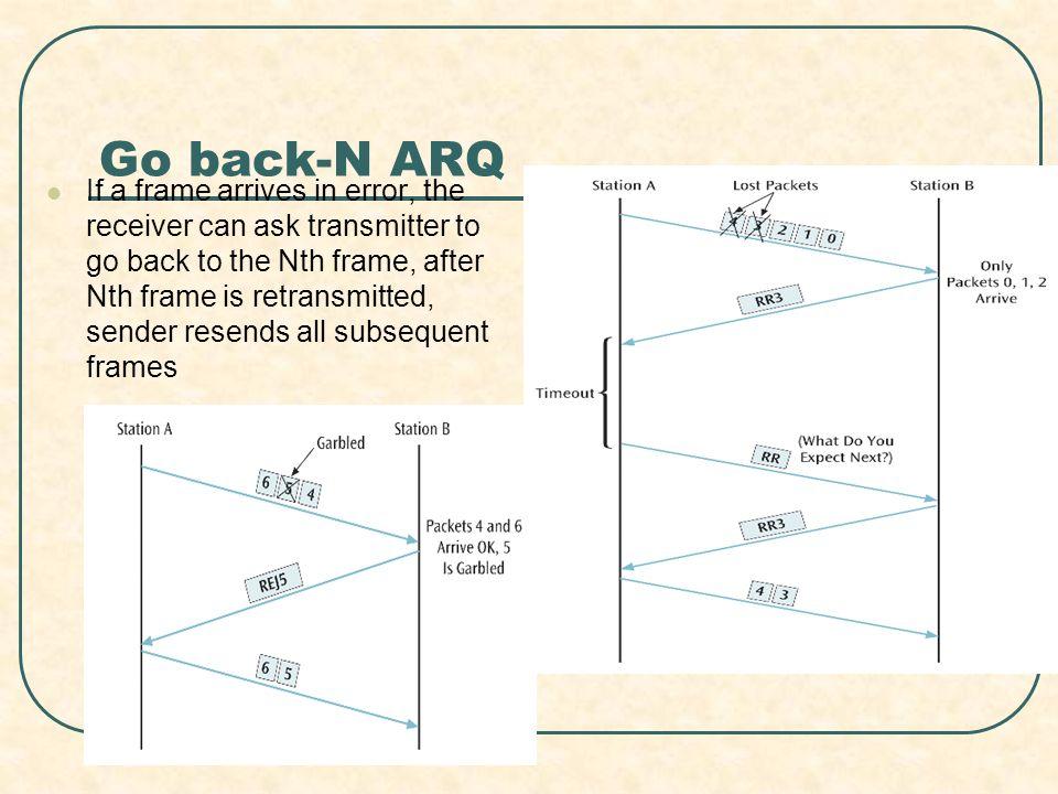 Go back-N ARQ