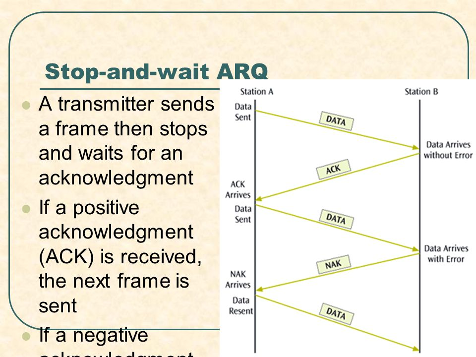 Stop-and-wait ARQ A transmitter sends a frame then stops and waits for an acknowledgment.