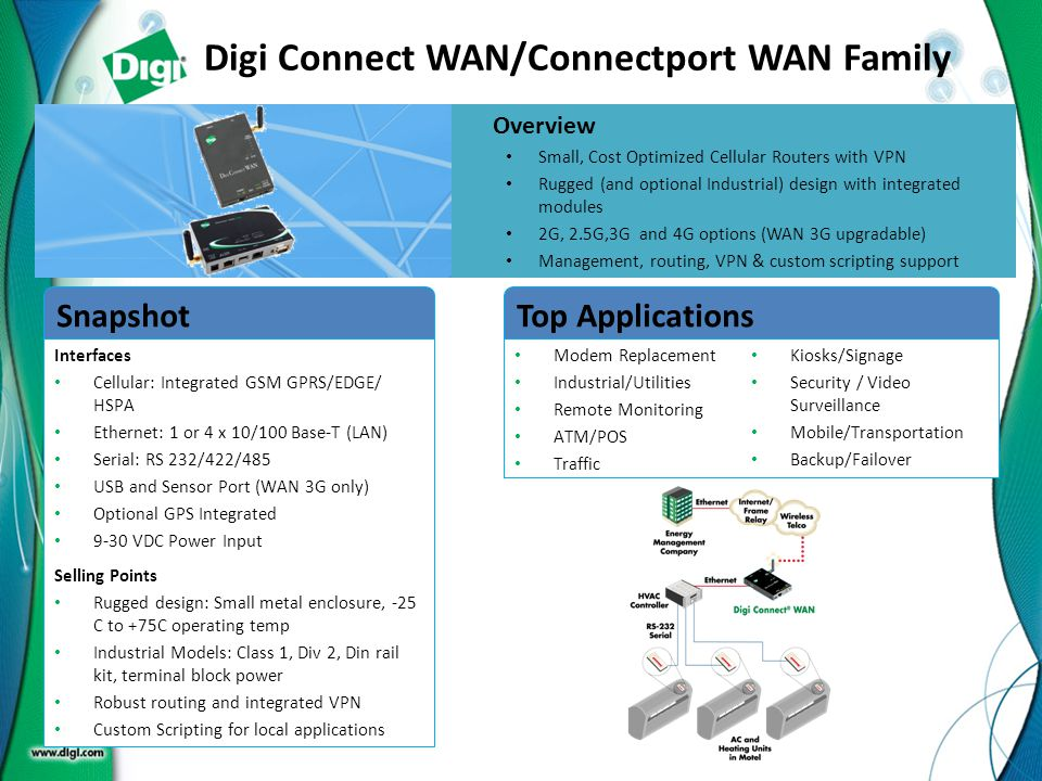 Digi Connect WAN/Connectport WAN Family