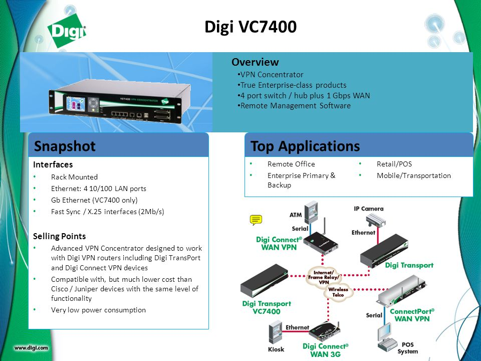 Digi VC7400 Snapshot Top Applications Overview Interfaces