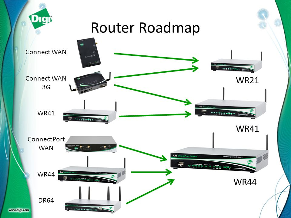 Router Roadmap WR21 WR41 WR44 Connect WAN Connect WAN 3G WR41