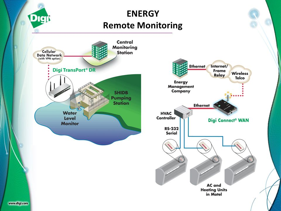 ENERGY Remote Monitoring