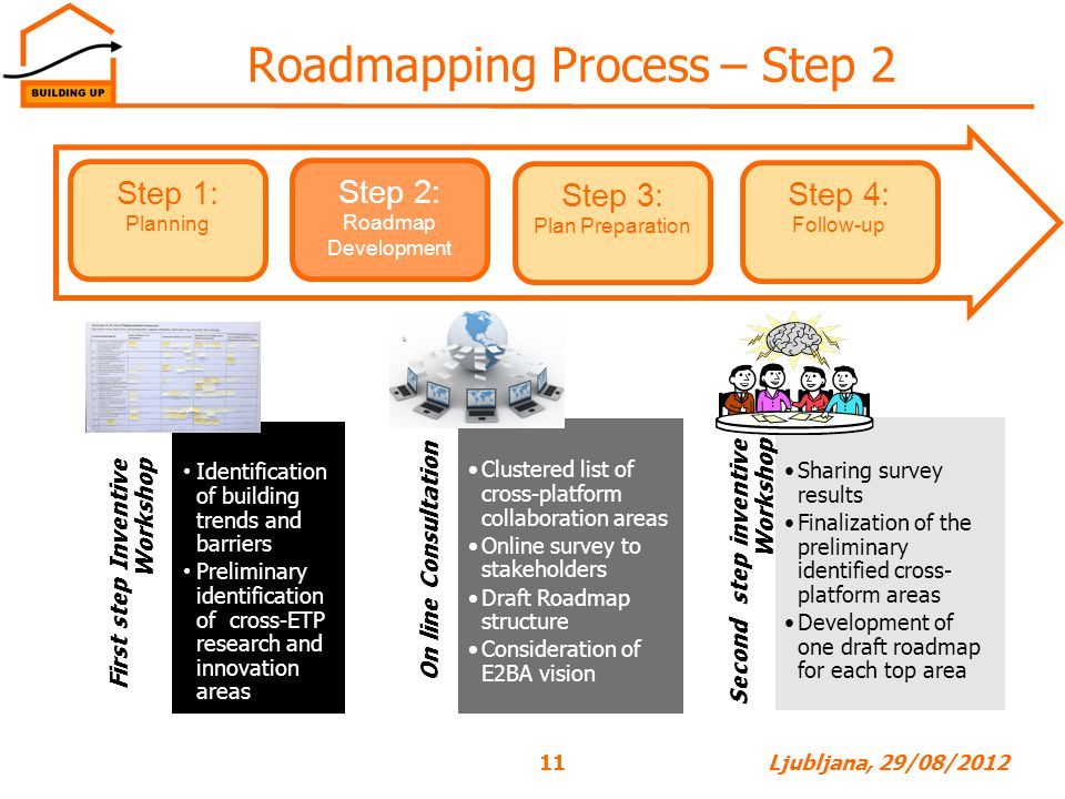 Roadmapping Process – Step 2