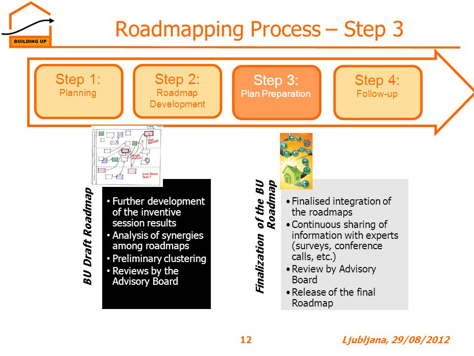 Roadmapping Process – Step 3