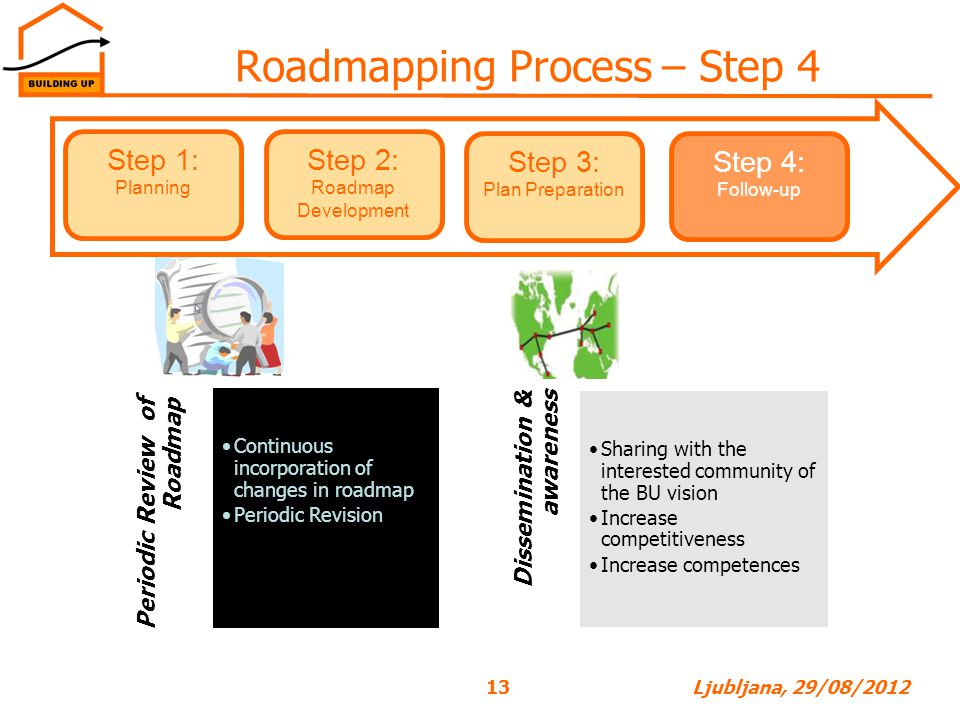 Roadmapping Process – Step 4